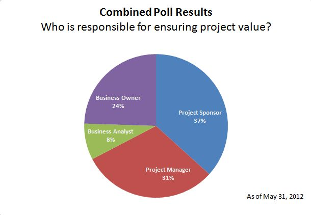 Poll Results: Who is responsible for ensuring project value? (1/2)